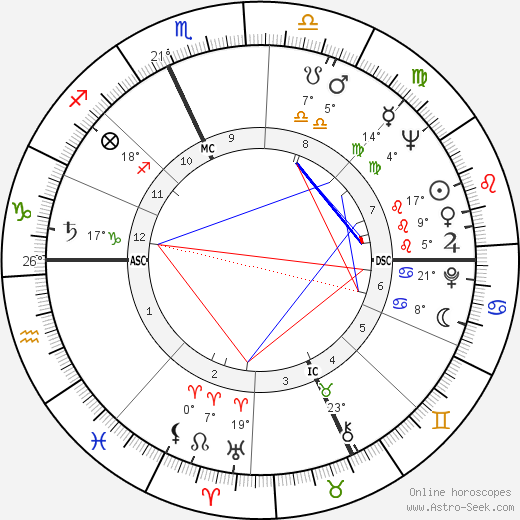 Tom Laughlin birth chart, biography, wikipedia 2018, 2019