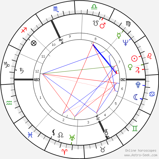Tom Laughlin astro natal birth chart, Tom Laughlin horoscope, astrology