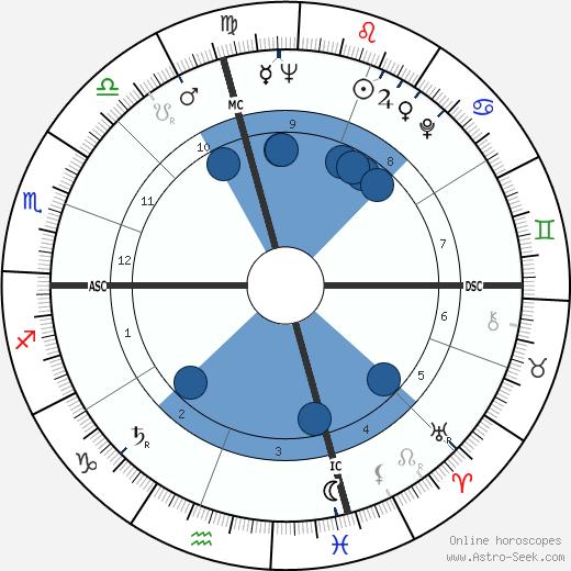 Tom Wilson wikipedia, horoscope, astrology, instagram