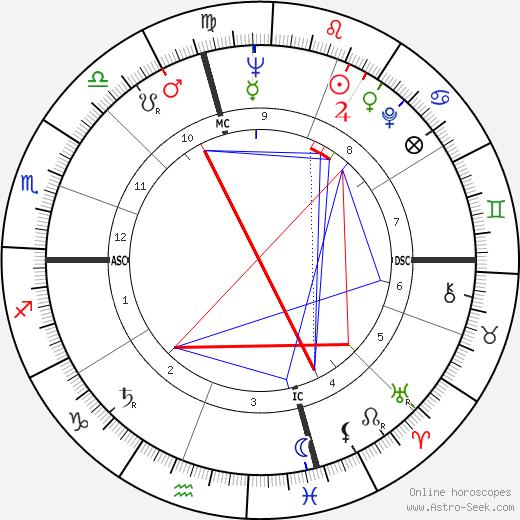 Tom Wilson tema natale, oroscopo, Tom Wilson oroscopi gratuiti, astrologia