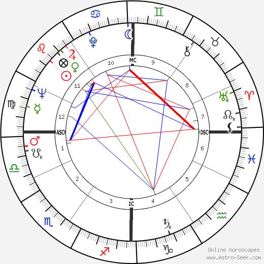Vera Colombo astro natal birth chart, Vera Colombo horoscope, astrology