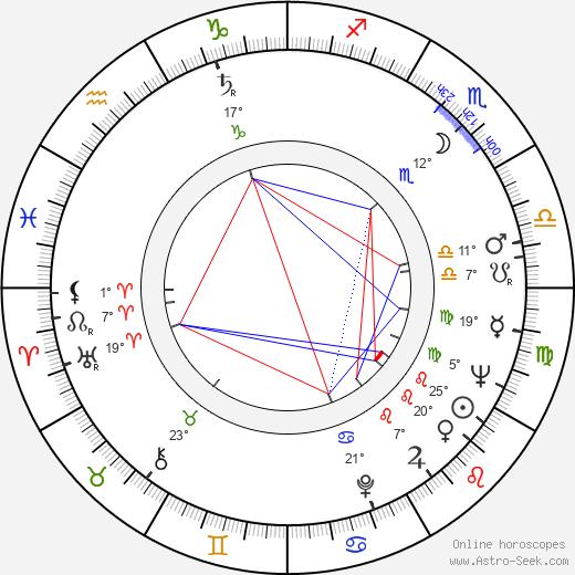 Wincenty Grabarczyk birth chart, biography, wikipedia 2020, 2021