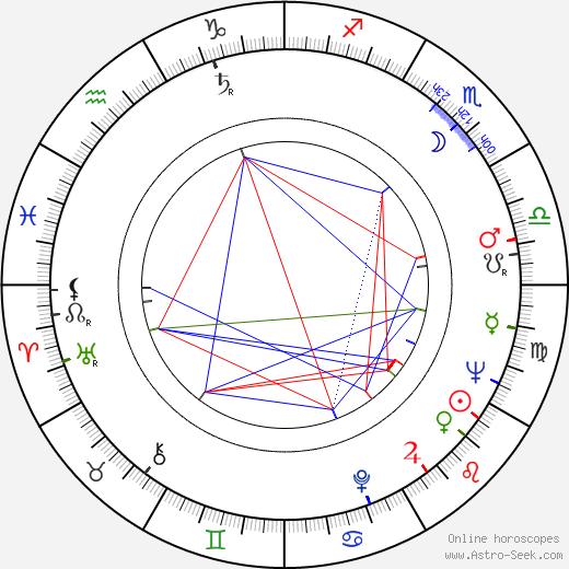 Wincenty Grabarczyk birth chart, Wincenty Grabarczyk astro natal horoscope, astrology