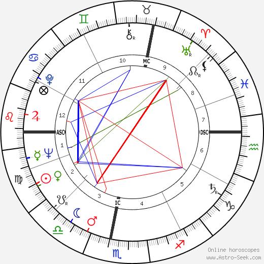 Alain Cavalier tema natale, oroscopo, Alain Cavalier oroscopi gratuiti, astrologia