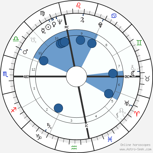 Albert DeSalvo wikipedia, horoscope, astrology, instagram
