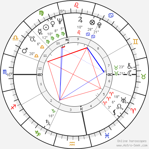 Albert DeSalvo birth chart, biography, wikipedia 2018, 2019