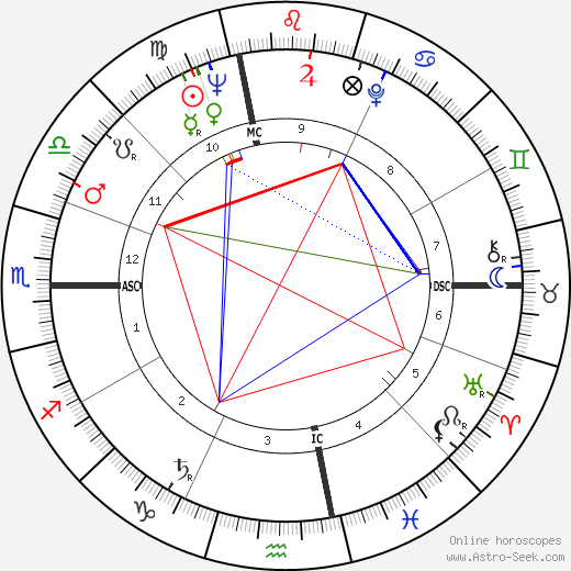 Albert DeSalvo astro natal birth chart, Albert DeSalvo horoscope, astrology