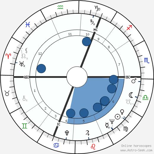 Angus Grant wikipedia, horoscope, astrology, instagram