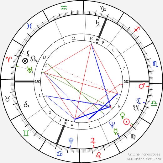 Angus Grant tema natale, oroscopo, Angus Grant oroscopi gratuiti, astrologia
