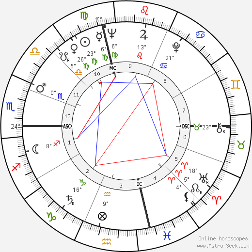 Anne Bancroft birth chart, biography, wikipedia 2018, 2019