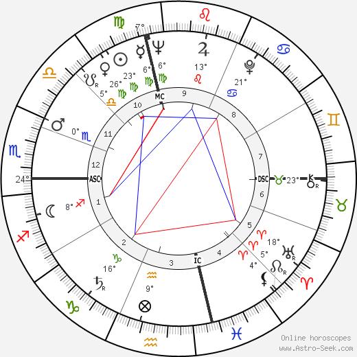 Anne Bancroft birth chart, biography, wikipedia 2019, 2020