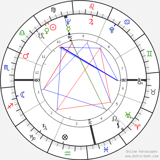 Anne Bancroft astro natal birth chart, Anne Bancroft horoscope, astrology