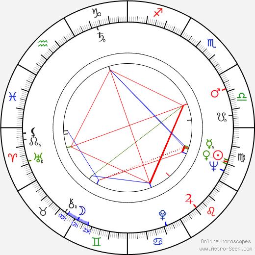Энтони де Мелло Anthony de Mello день рождения гороскоп, Anthony de Mello Натальная карта онлайн