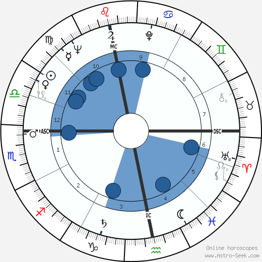 Anthony Newley horoscope, astrology, sign, zodiac, date of birth, instagram