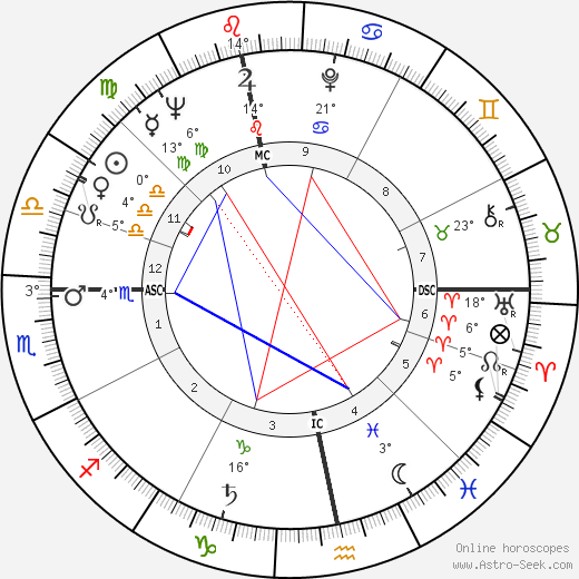Anthony Newley birth chart, biography, wikipedia 2018, 2019