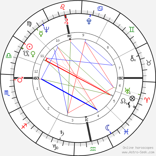Anthony Newley astro natal birth chart, Anthony Newley horoscope, astrology