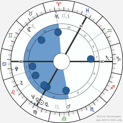 Antoine Bonifaci wikipedia, horoscope, astrology, instagram