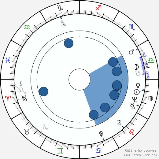 Barbara Bain wikipedia, horoscope, astrology, instagram