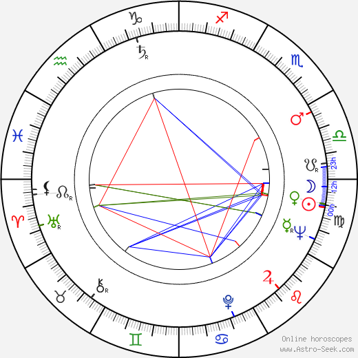 Bill McKinney birth chart, Bill McKinney astro natal horoscope, astrology