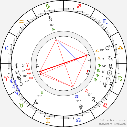 Boxcar Willie birth chart, biography, wikipedia 2020, 2021
