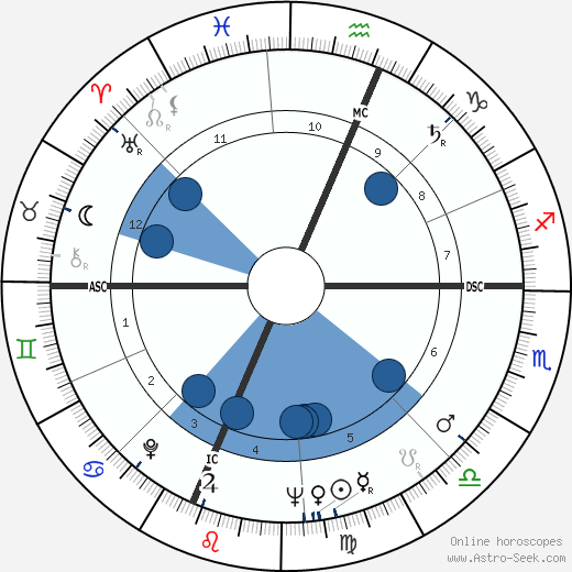 Bruno Contrada wikipedia, horoscope, astrology, instagram