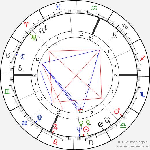 Bruno Contrada день рождения гороскоп, Bruno Contrada Натальная карта онлайн