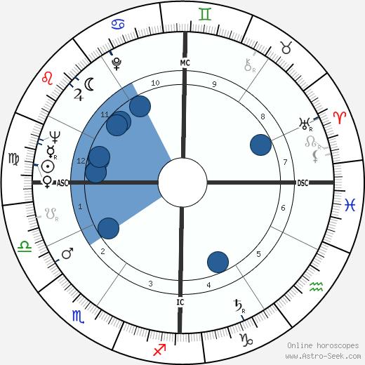 Earl Averill wikipedia, horoscope, astrology, instagram