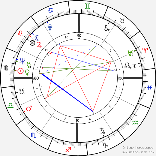 Earl Averill tema natale, oroscopo, Earl Averill oroscopi gratuiti, astrologia