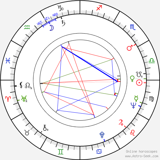 Eduard Grečner день рождения гороскоп, Eduard Grečner Натальная карта онлайн