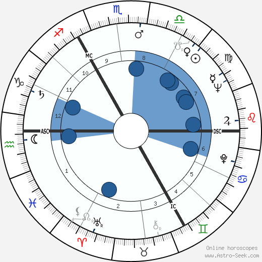 Fay Weldon wikipedia, horoscope, astrology, instagram