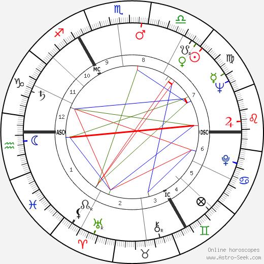 Фэй Уэлдон Fay Weldon день рождения гороскоп, Fay Weldon Натальная карта онлайн