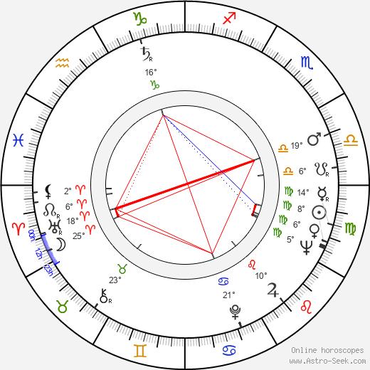 Fernanda Borsatti birth chart, biography, wikipedia 2019, 2020