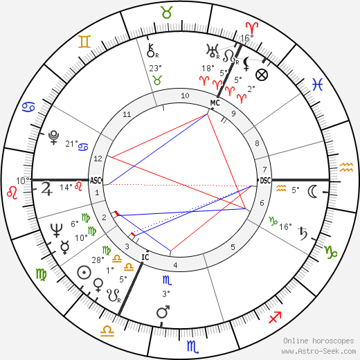 George Kenneth Younger birth chart, biography, wikipedia 2019, 2020