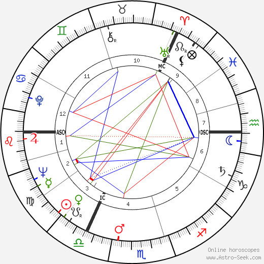 George Kenneth Younger astro natal birth chart, George Kenneth Younger horoscope, astrology