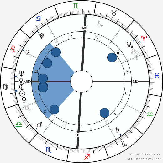 Gerardo Bianco wikipedia, horoscope, astrology, instagram