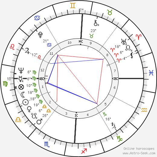 Gerardo Bianco birth chart, biography, wikipedia 2018, 2019