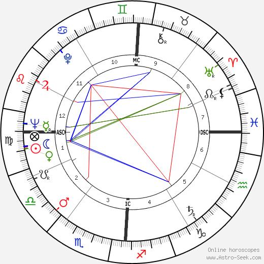 Gerardo Bianco astro natal birth chart, Gerardo Bianco horoscope, astrology
