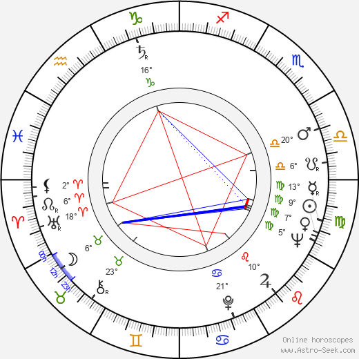 Hynek Kubasta birth chart, biography, wikipedia 2019, 2020