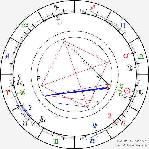 Hynek Kubasta birth chart, Hynek Kubasta astro natal horoscope, astrology