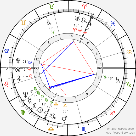 Ian Holm birth chart, biography, wikipedia 2018, 2019