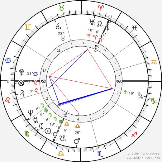 Ian Holm birth chart, biography, wikipedia 2019, 2020