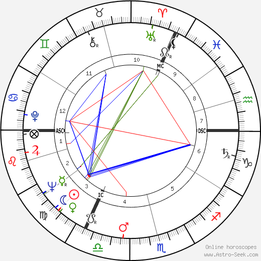 Ian Holm astro natal birth chart, Ian Holm horoscope, astrology