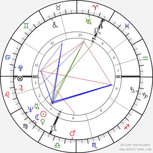 Ian Holm tema natale, oroscopo, Ian Holm oroscopi gratuiti, astrologia