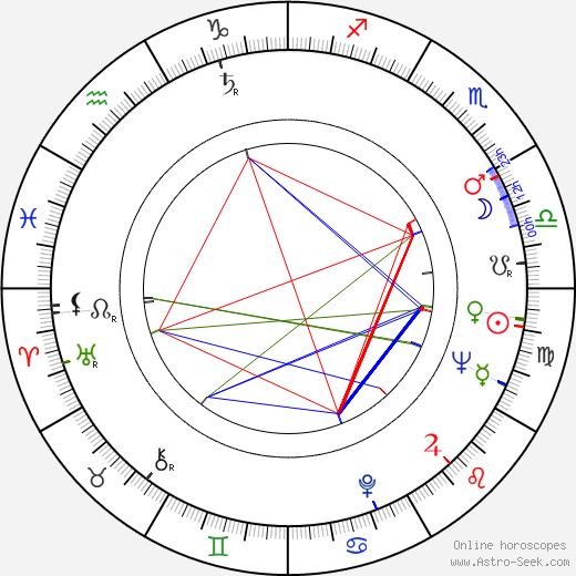 Ivan Klíma birth chart, Ivan Klíma astro natal horoscope, astrology