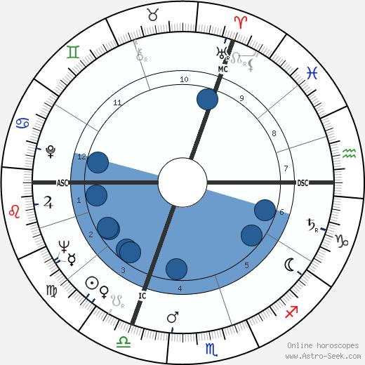 Jacques Calvet wikipedia, horoscope, astrology, instagram