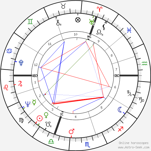 Jacques Calvet tema natale, oroscopo, Jacques Calvet oroscopi gratuiti, astrologia