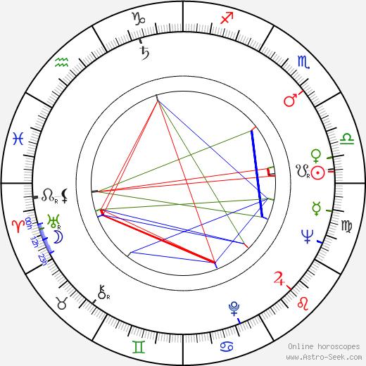 Jan Libíček birth chart, Jan Libíček astro natal horoscope, astrology