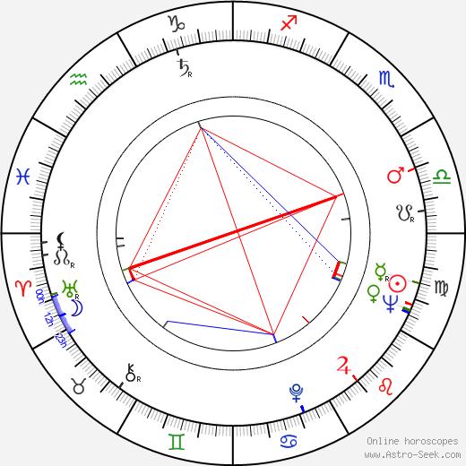 Javier Solís birth chart, Javier Solís astro natal horoscope, astrology