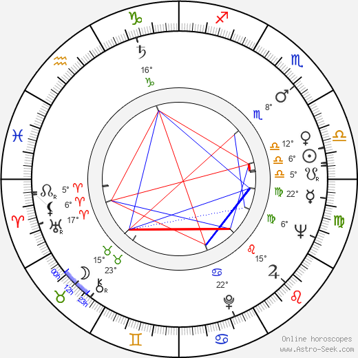 Kai Savola birth chart, biography, wikipedia 2019, 2020