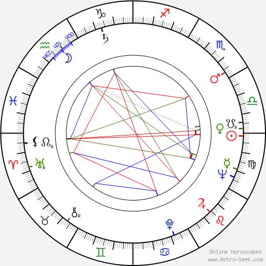 Ladislav Fialka astro natal birth chart, Ladislav Fialka horoscope, astrology